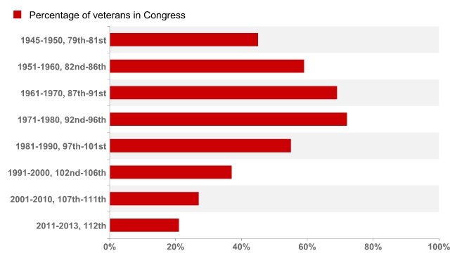 Vets.congress.percent
